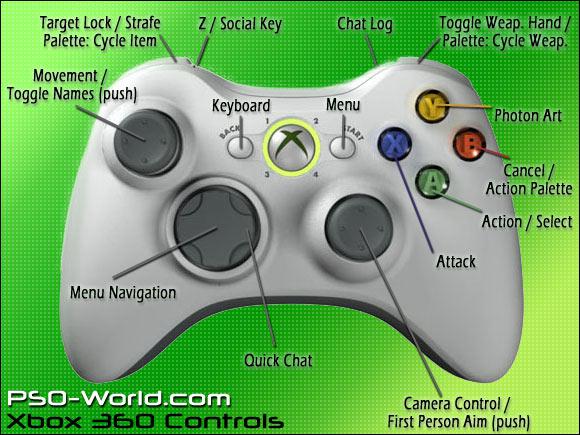 Xbox 360 control layout